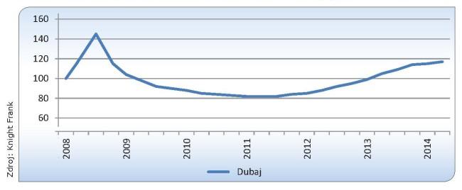 grafy_Dubaj-11-2014-o